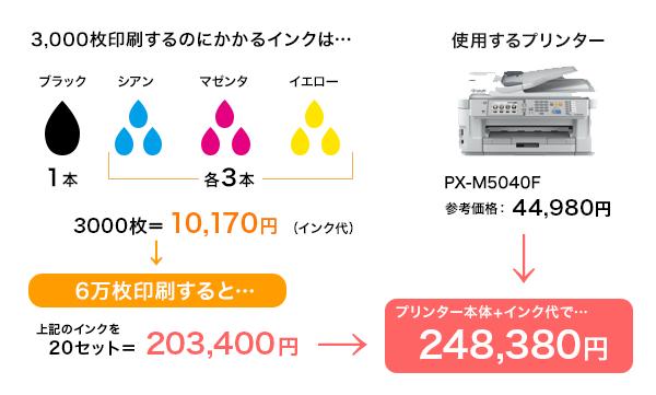 インク革命のインクで6万印刷しようとすると…